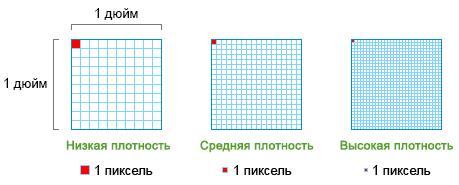 Плотность пикселей (PPI)